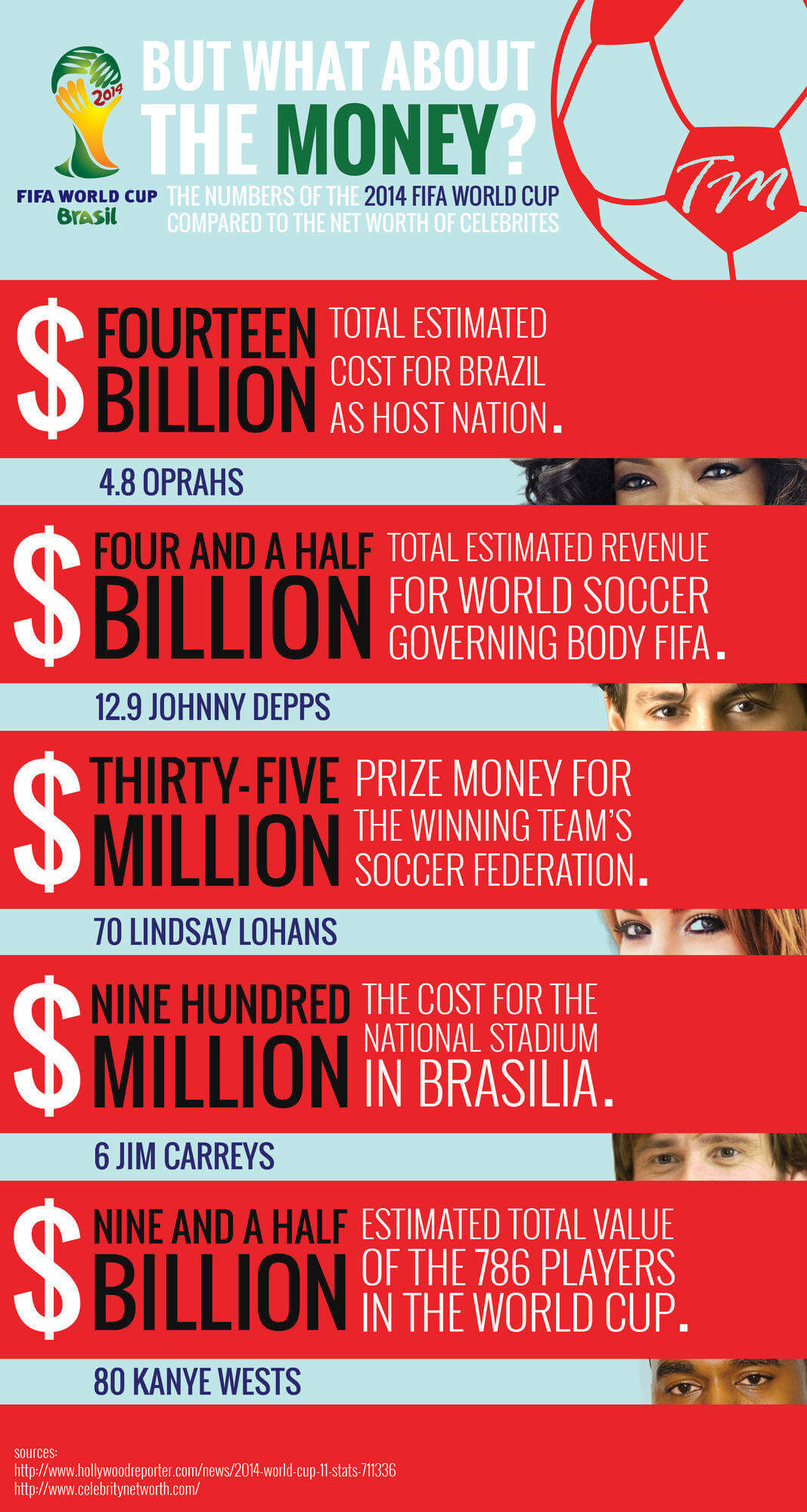 2014 FIFA World Cup Costs Compared to Celebrity Net Worth